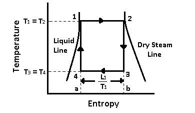Carnot Vapour Cycle T-S Diagram