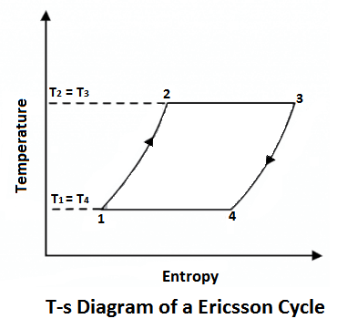 T-s diagram of Ericsson Cycle