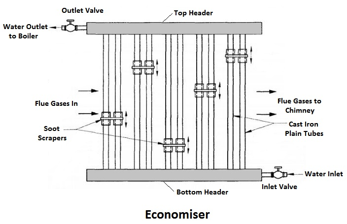 Economiser - Boiler Mountings and Accessories
