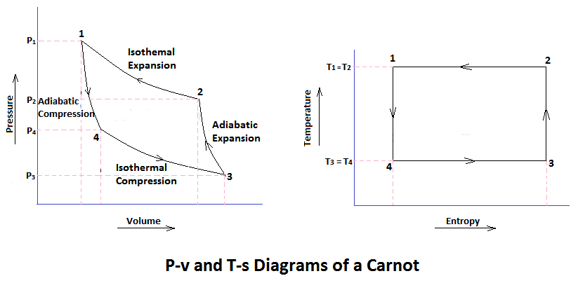 p-v and T-s diagram of a Carnot Cycle