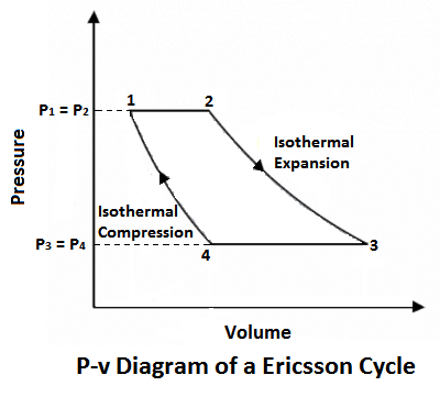 p-v diiagram of Ericsson Cycle