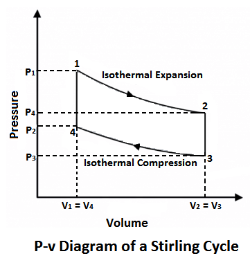 P-v diagram of Stirling Cycle