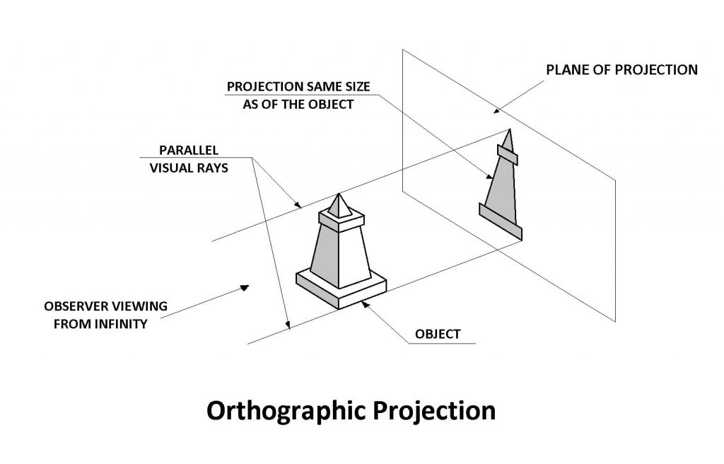 Orthographic-Projection