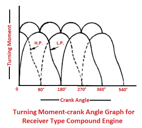 Turning moment-crank angle graph for Receiver type engine