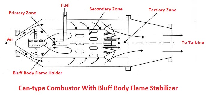 Can-type combustor with bluff-body flame stabilizer
