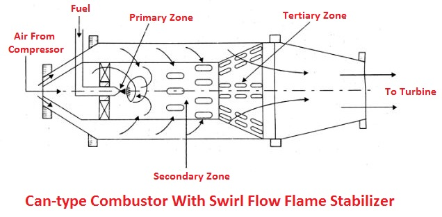 Can-type Combustor With Swirl Flow Flame Stabilizer