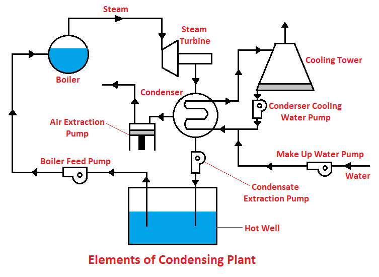 Elements of condensing plant