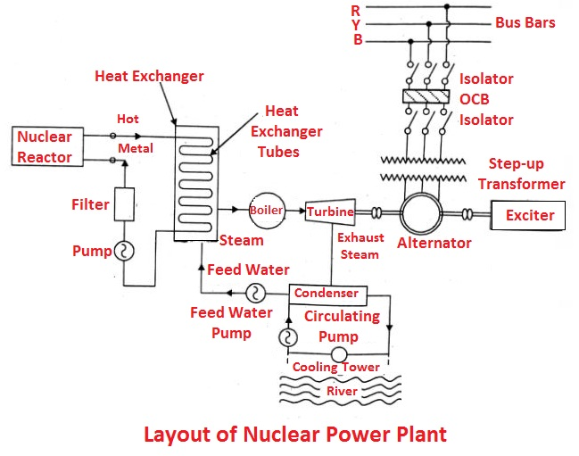 Layout of Nuclear power plant