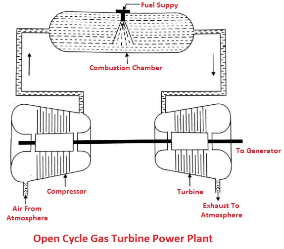 Open Cycle Gas Turbine Power Plant