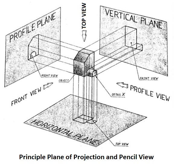 Principle plane of projection and pencil view