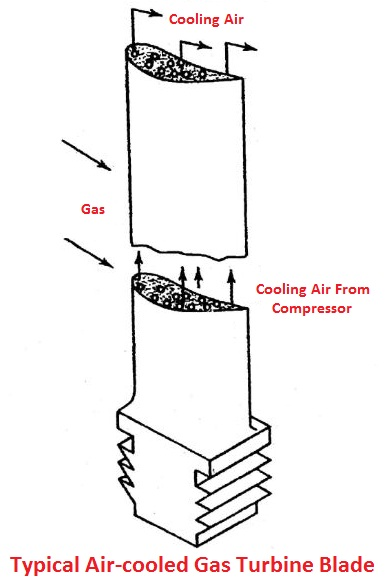 Typical air-cooled gas turbine blade