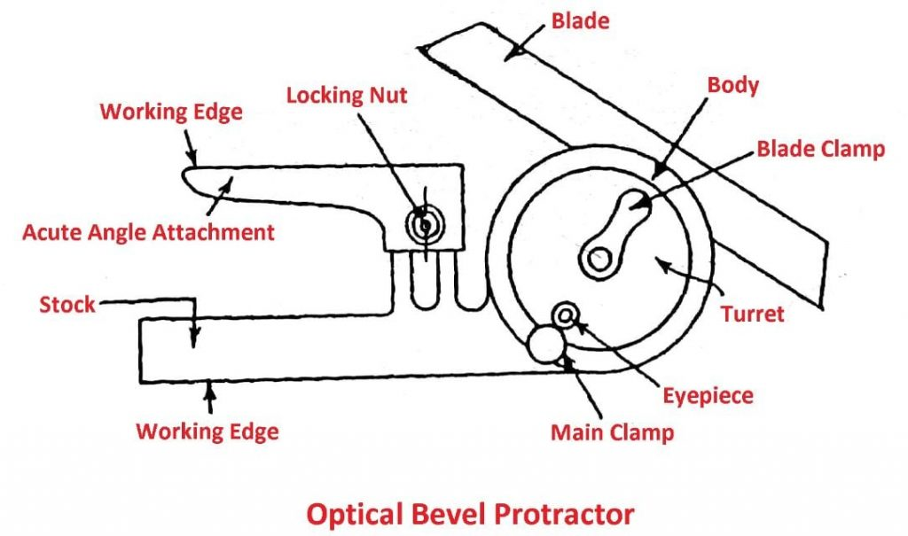 Optical Bevel Protector