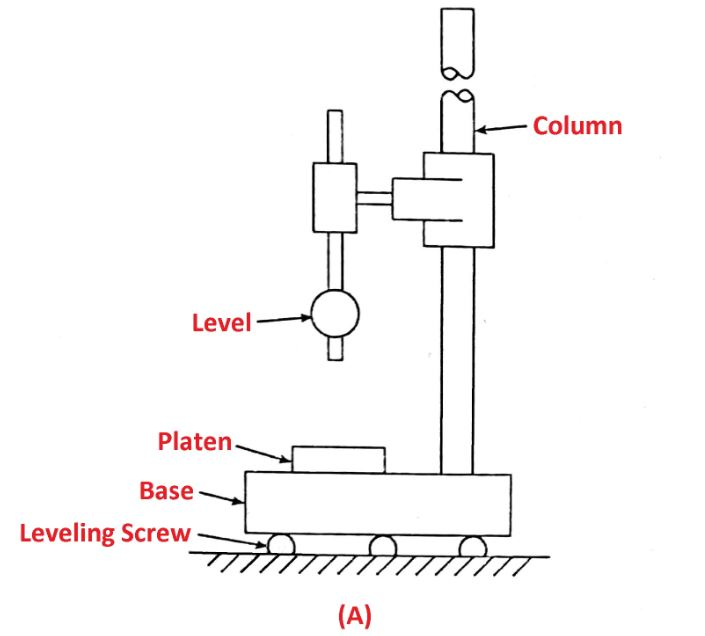 Types of mechnical comparator: Brookes Level Comparator (A)