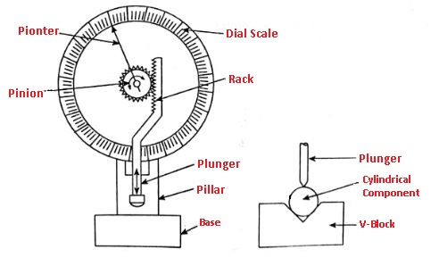 Types of mechnical comparator: Dial Indicator