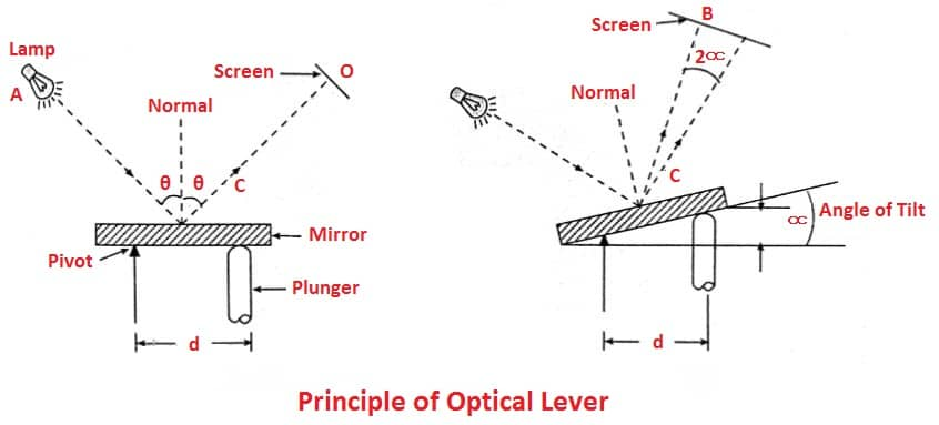 Principle of Optical Lever