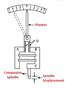 Reed Type Mechanical Comparator