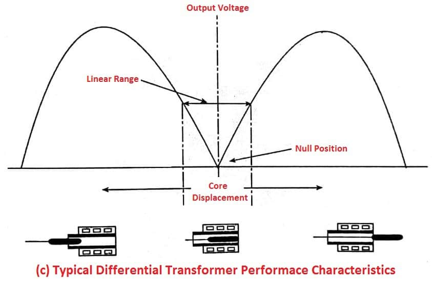 Differential Transformer Characteristics