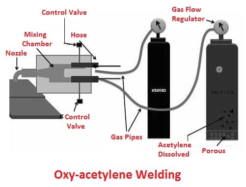 Gas Welding Types - Oxy-acetylene welding