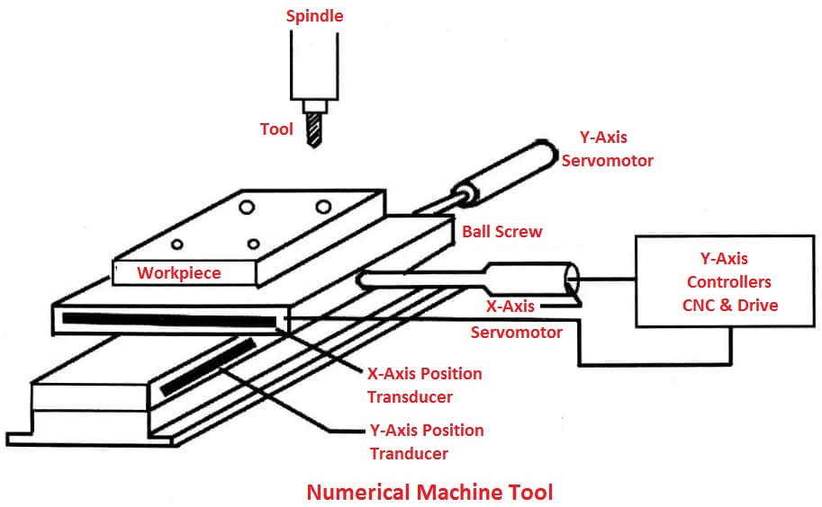 Numerical Machine Tool