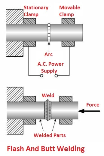 types of resistance welding: Flash and Butt Welding