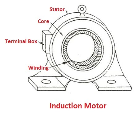 types of ac motor: Induction Motor