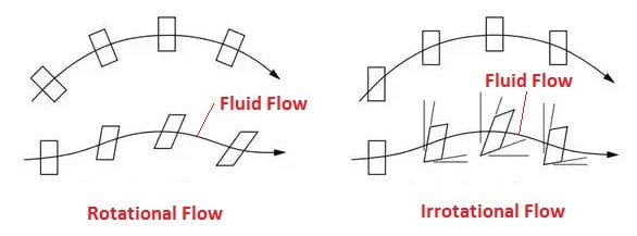 rotational and irrotational fluid flow
