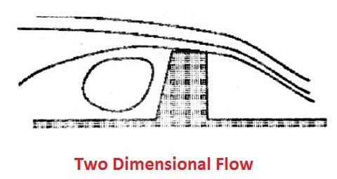 two dimensional fluid flow