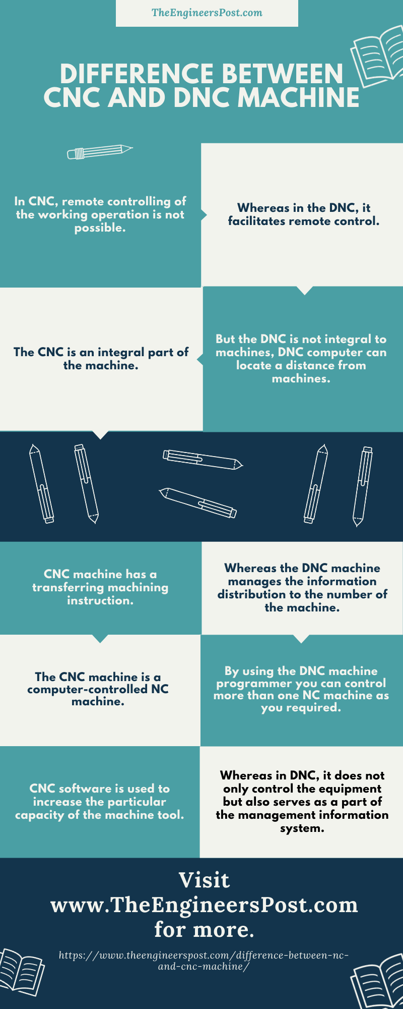 Difference Between CNC and DNC machine