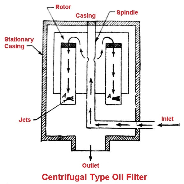 Centrifugal type oil filter