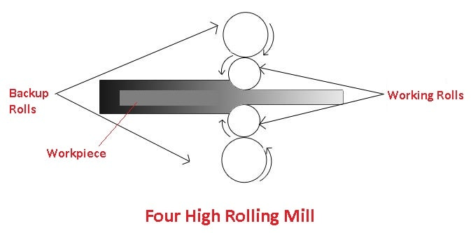 types of rolling mills: Four high rolling mill