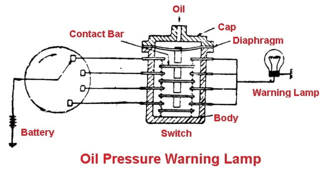 parts of lubrication system: Oil Pressure Indicating Light