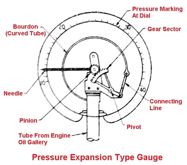 Pressure Expansion Type Oil Pressure Gauge