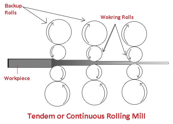 Tendem or Continuous mill
