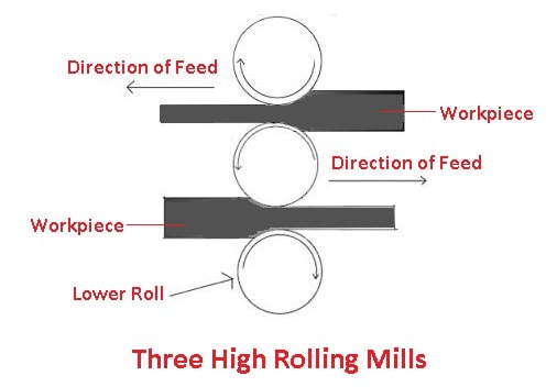 types of rolling mills: Three high rolling mill