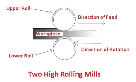 types of rolling mills: two high rolling mill