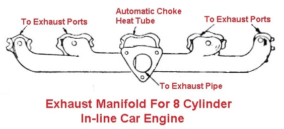 Exhaust manifold for 8 cylinder in-line car engine