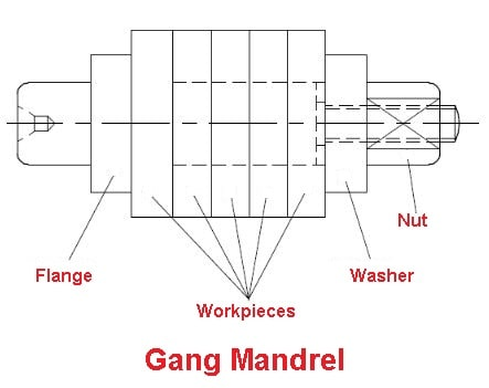 Lathe Attachments - Gang mandrel