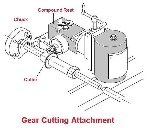 Gear cutting attachment