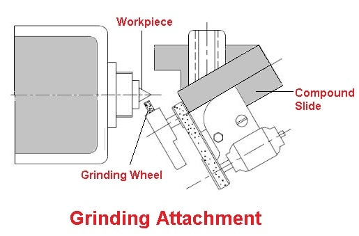 Grinding Lathe Attachments