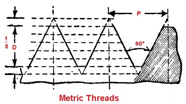 metric and international thread