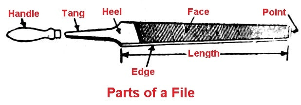 Parts of a file tool