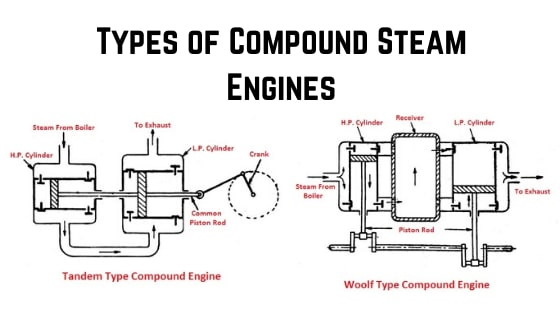 Types of Compound Steam Engines