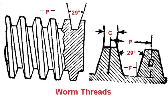 Worm Threads