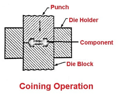 Coining operation