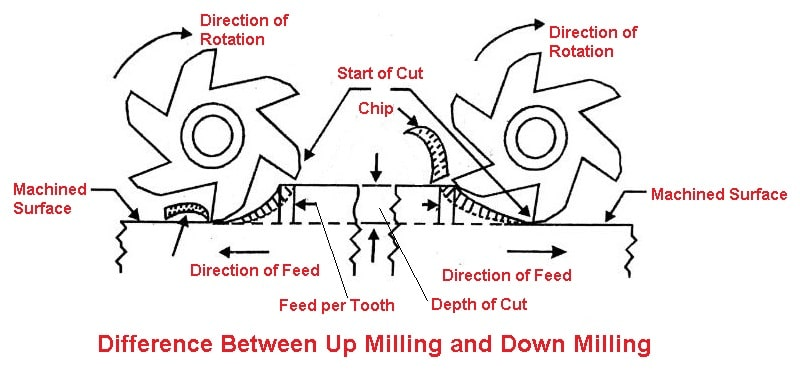 Difference between up milling and down milling