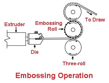 Sheet metal operations - Embossing operation