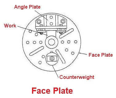 Lathe Attachments - Face plate