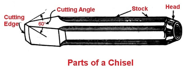 Parts of a Chisel