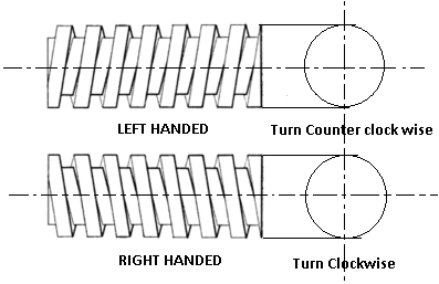 right and left hand threads