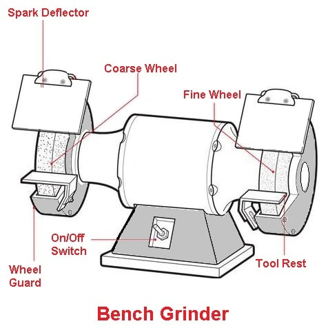 Bench type grinding machine